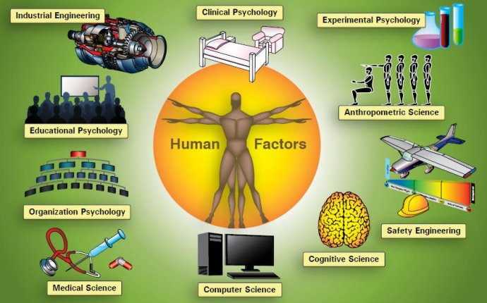 Human Factors Training in Aviation