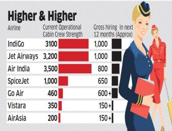 IndiGo, Jet Airways, Air India recruiting more as they expand fleet and fly to more destinations