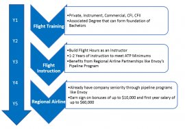 TCC Pilot Career Track